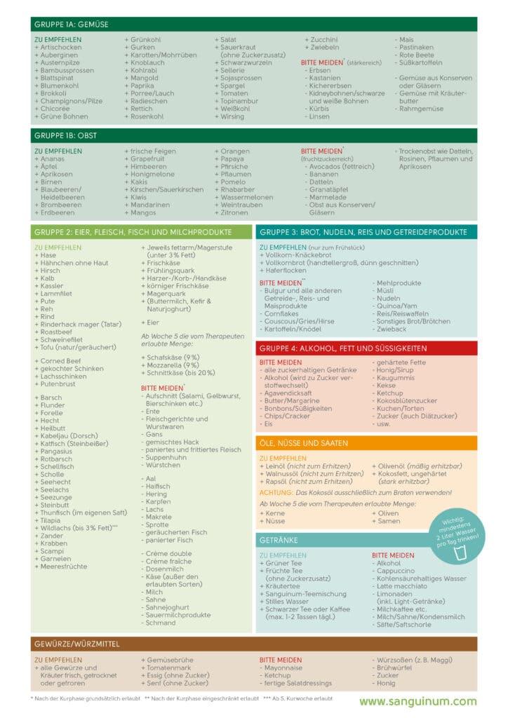 Das Sanguinum Ernährungsfaltblatt (aktualisierte Version 2018)