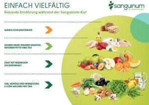Sanguinum Ernährungspyramide